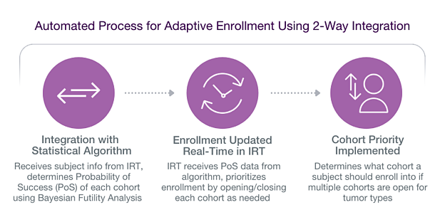 Automated Process for Adaptive Enrollment Using 2-Way Integration (1)