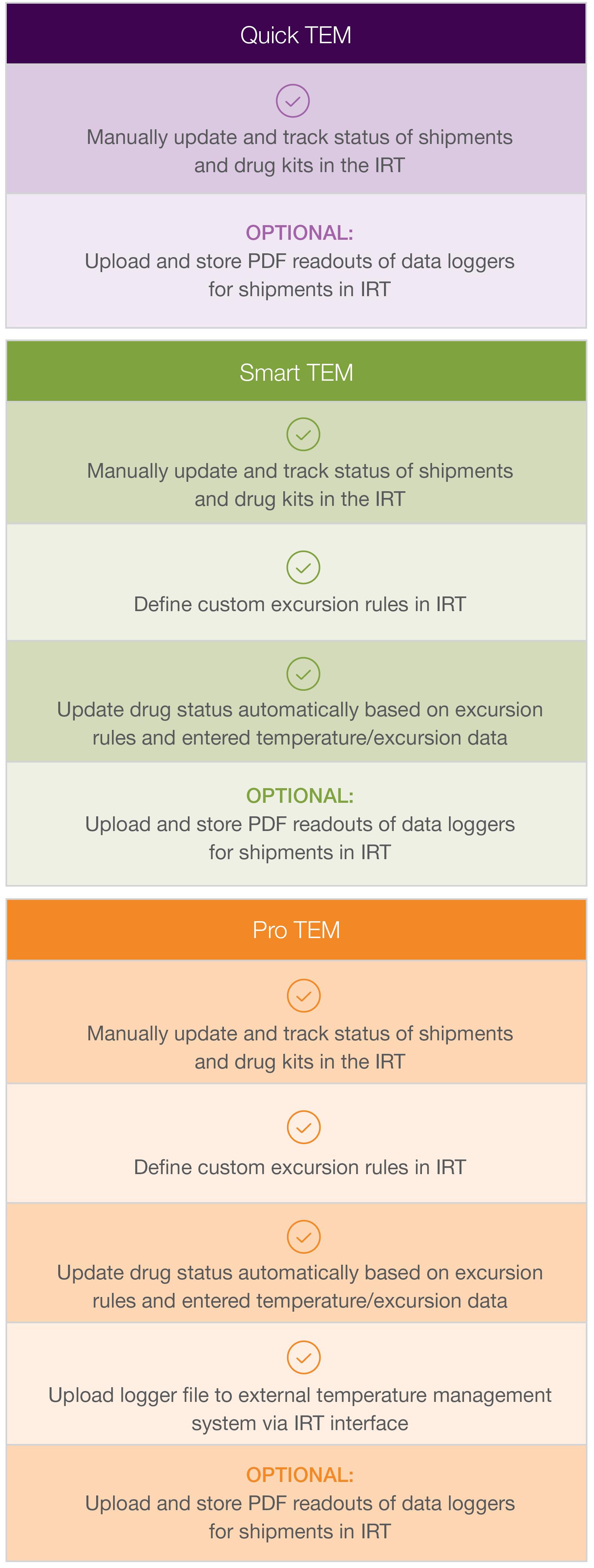 IRT-Temperature-Management-RTSM-mobile
